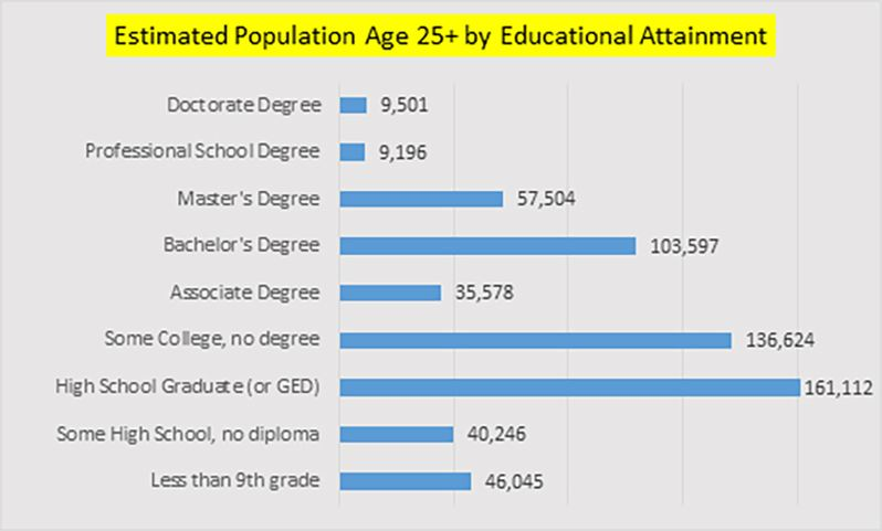 Estimated Population Age 25 by Educational Attainment