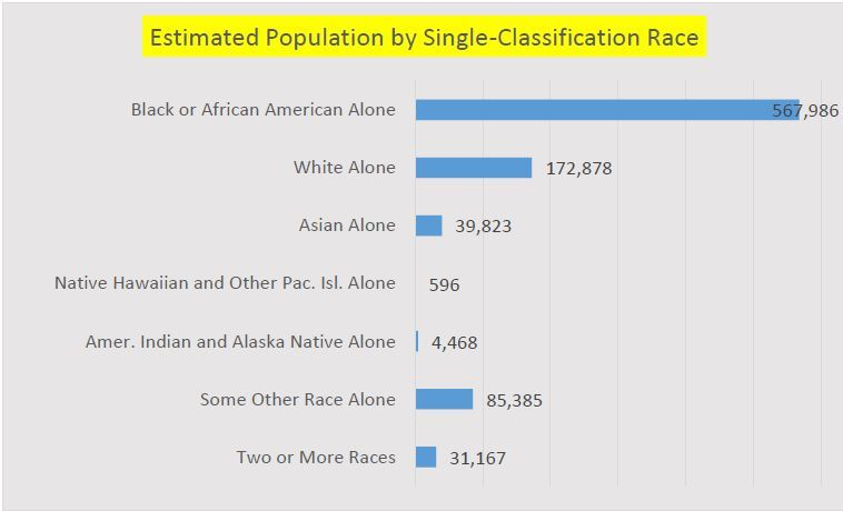 Estimated Population by Single Classification Race