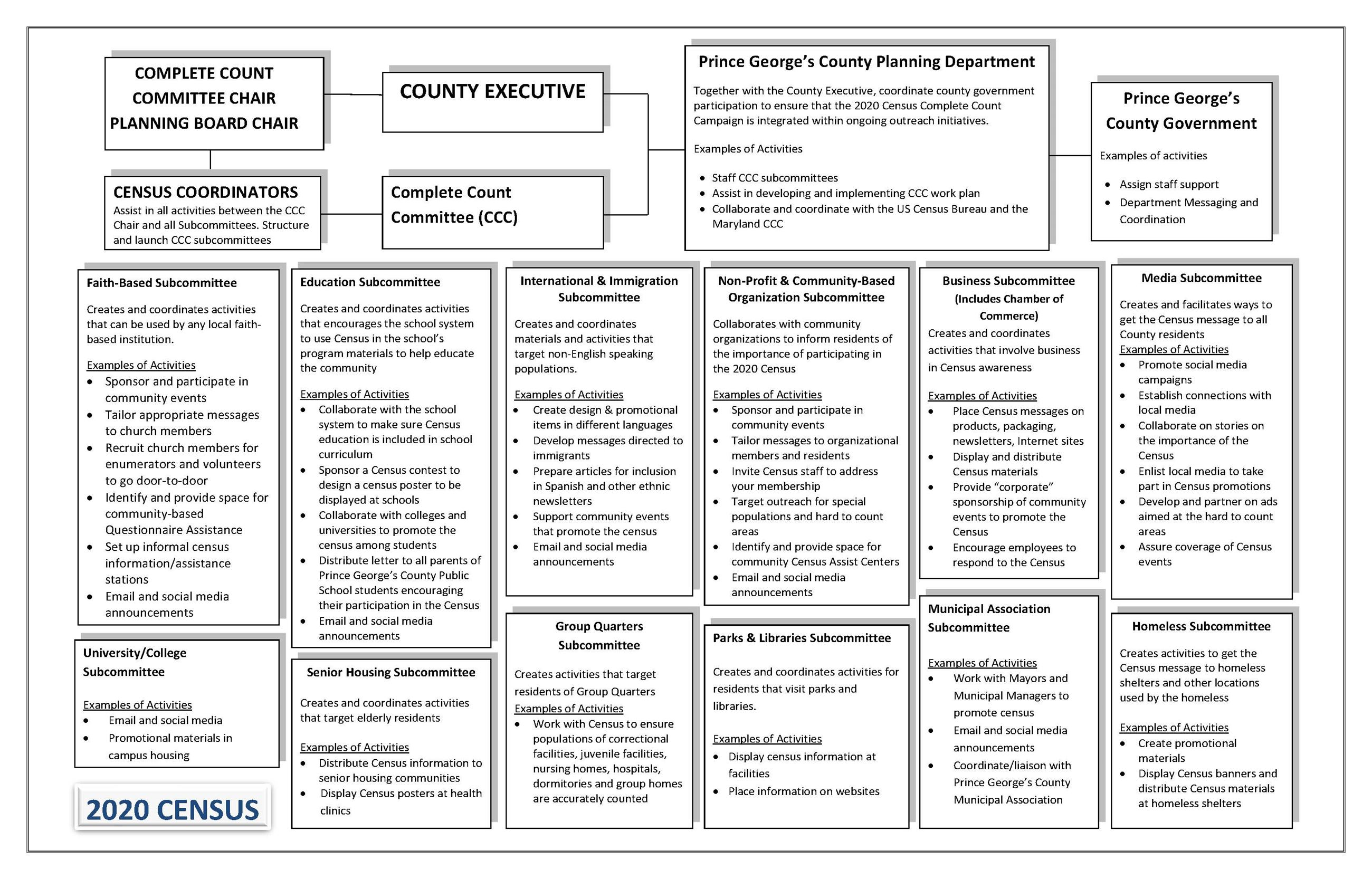 Complete Count Organization Chart