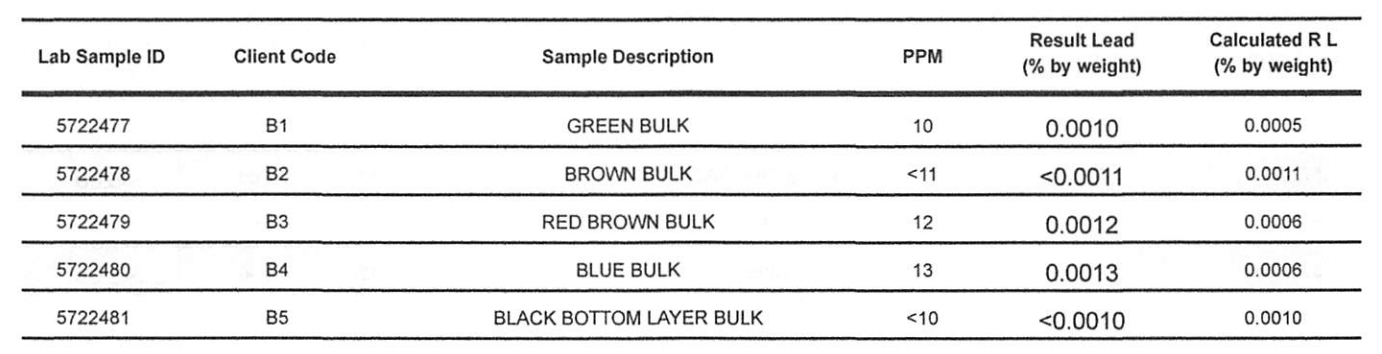 greenBulk-brownBulk